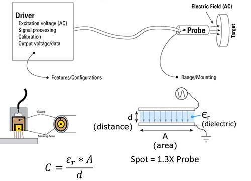 capacitive sensors  Lion